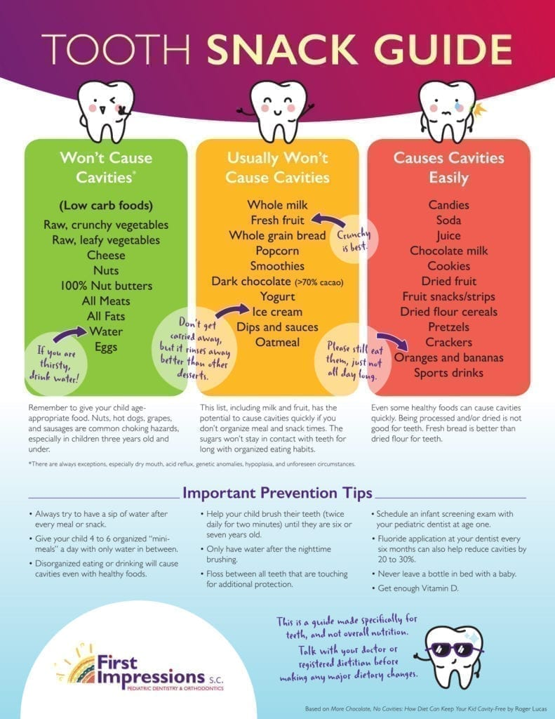 Tooth-friendly snack guide